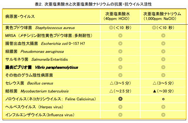次亜塩素酸水の優位性