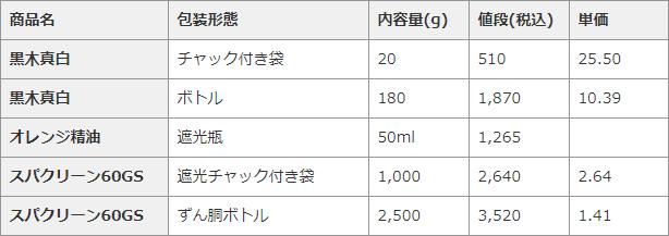 ジクロロイソシアヌル酸顆粒の単価