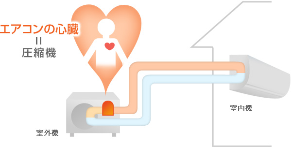 エアコンの心臓部